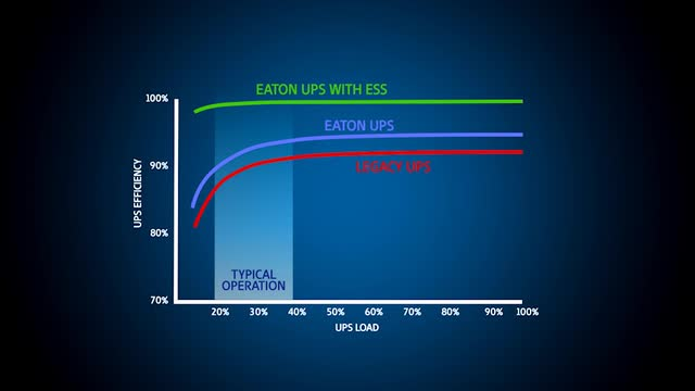 Why should you replace your existing ups with new ess ups backup why should you replace your existing ups with new ess ups backup power and monitoring eaton videos cheapraybanclubmaster Images