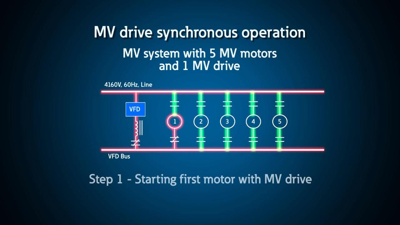 MV drive motor starting - Automation and control - Eaton videos