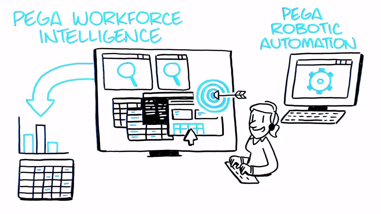 Software bots built with a purpose | Pega