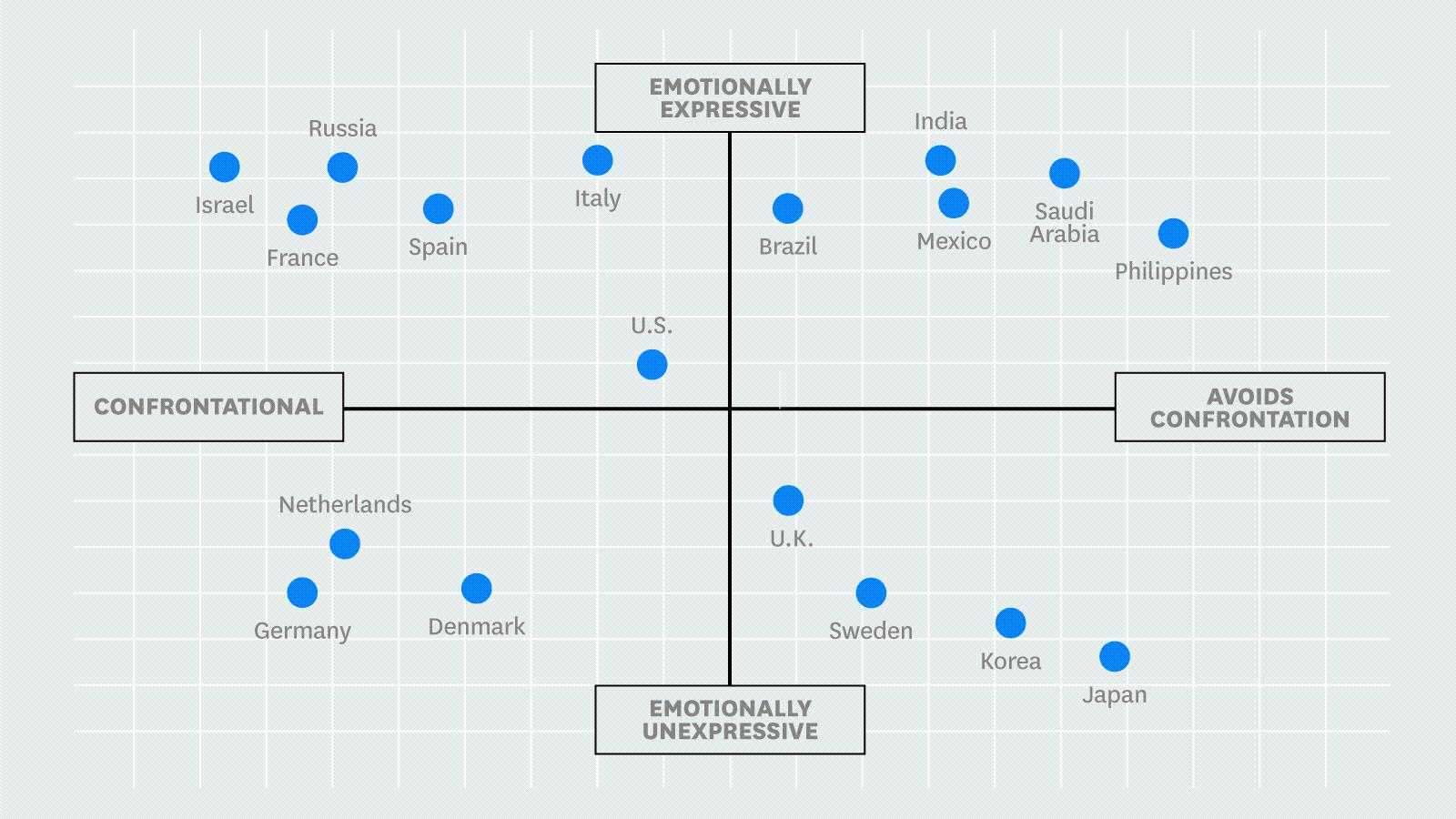Getting to Yes Across Cultures HBR Video