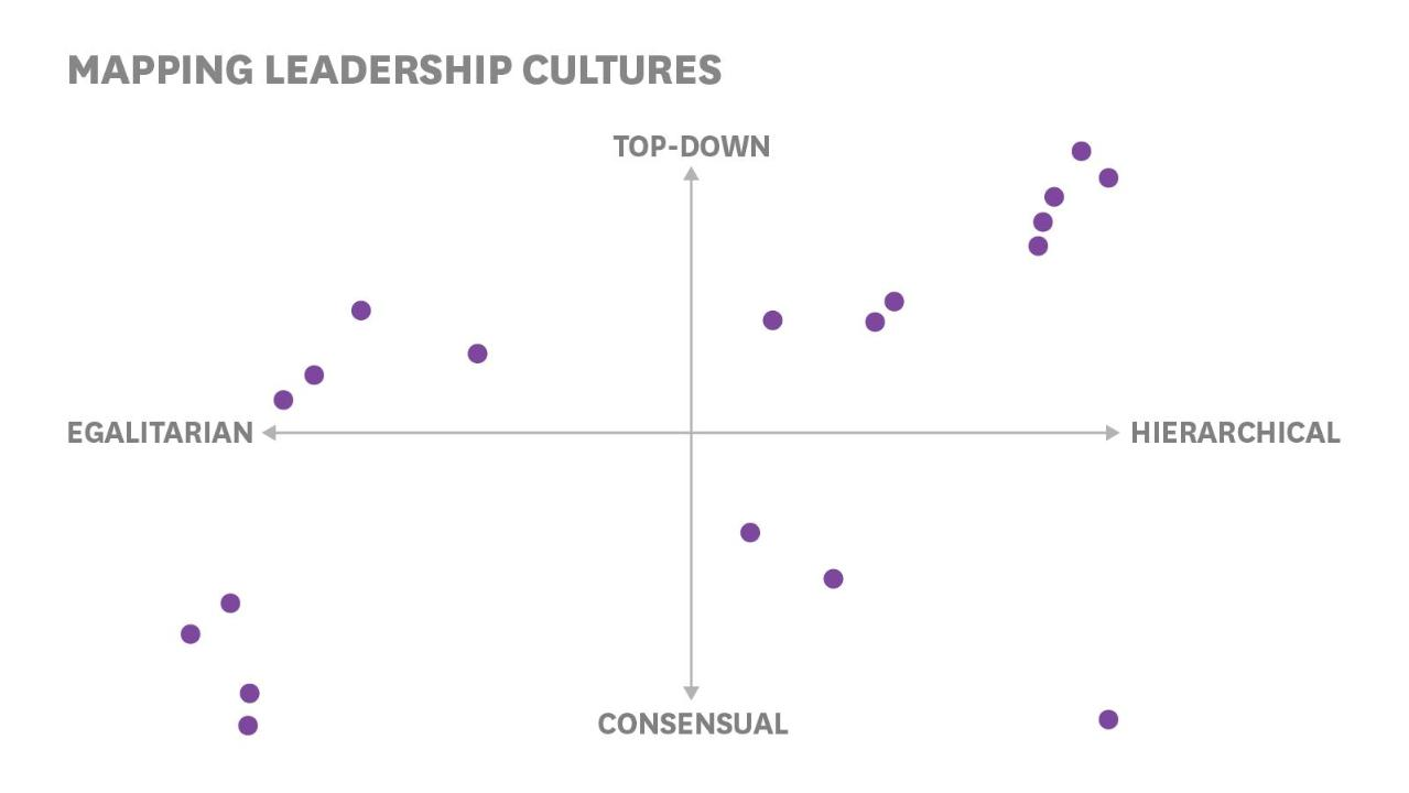 How Cultures Across the World Approach Leadership