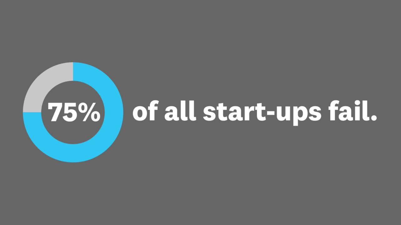 Why the Lean Start-Up Changes Everything
