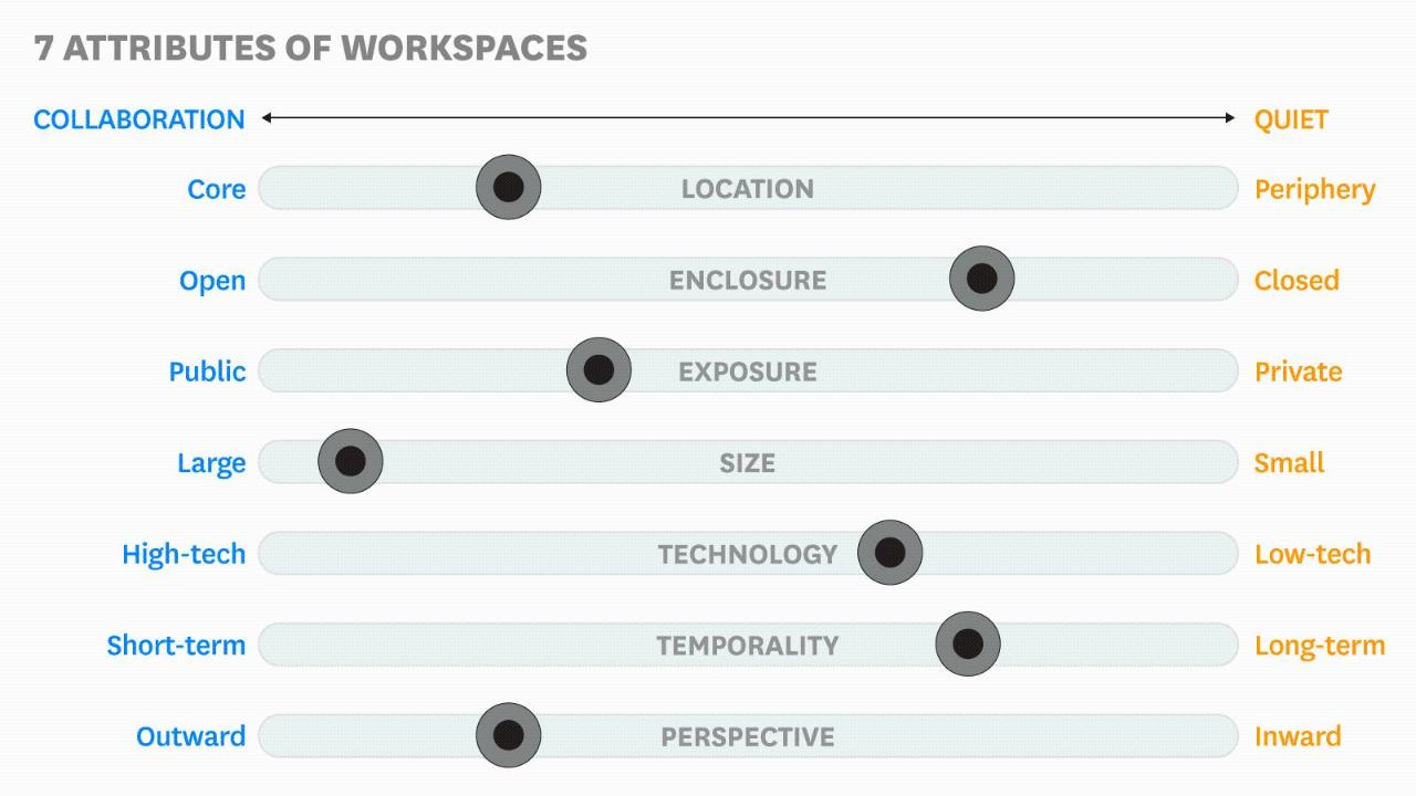 What Great Office Design Actually Looks Like