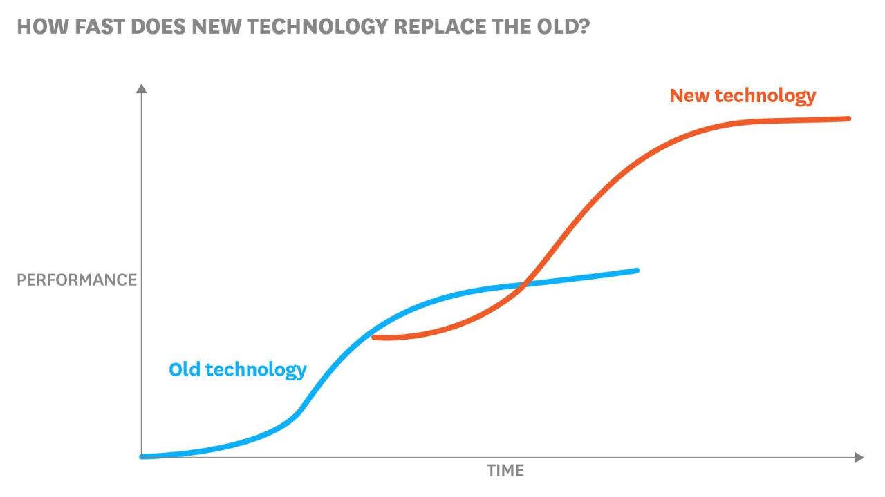 Disruption: It's Not the Tech, It's the Timing