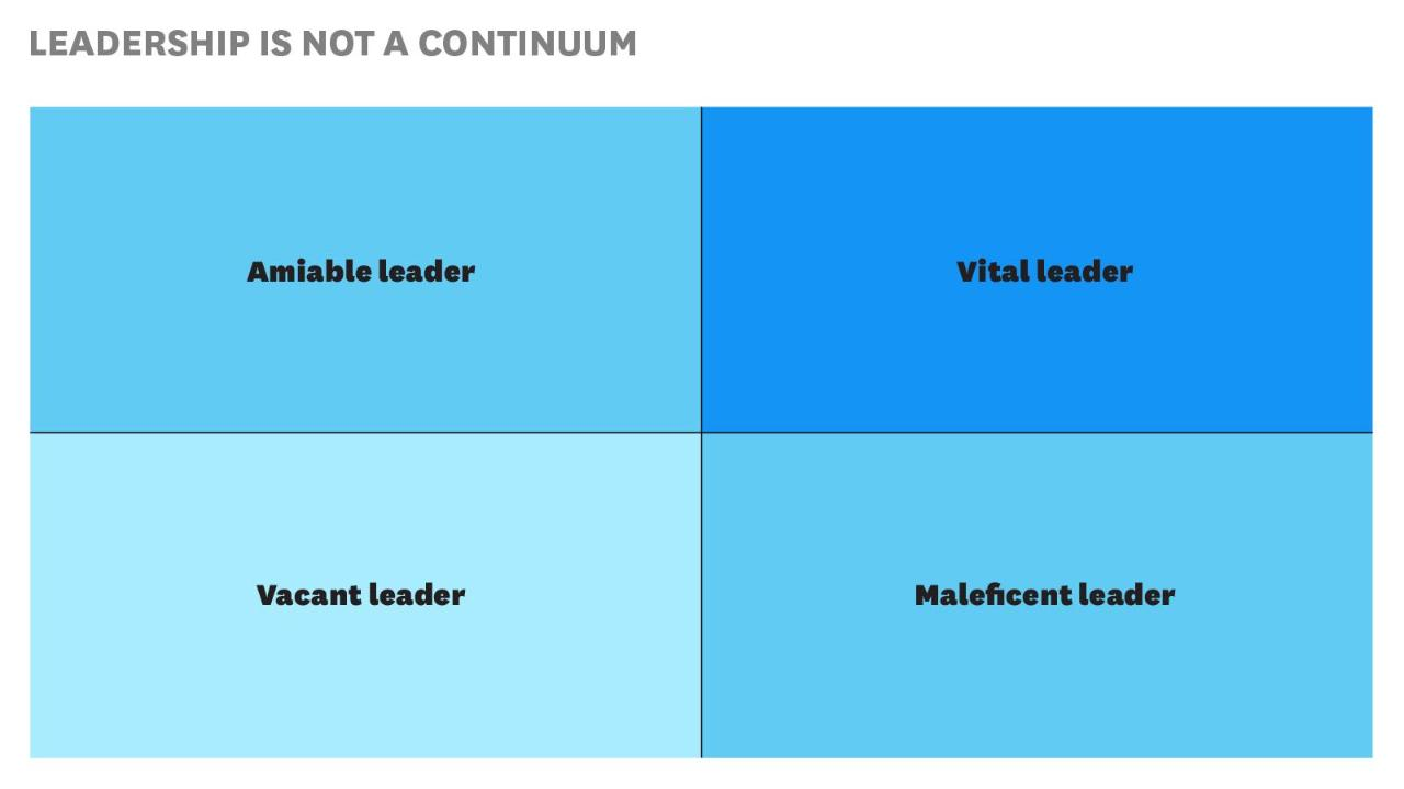 what makes a leader   hbr video a x matrix explains good vs great leadership