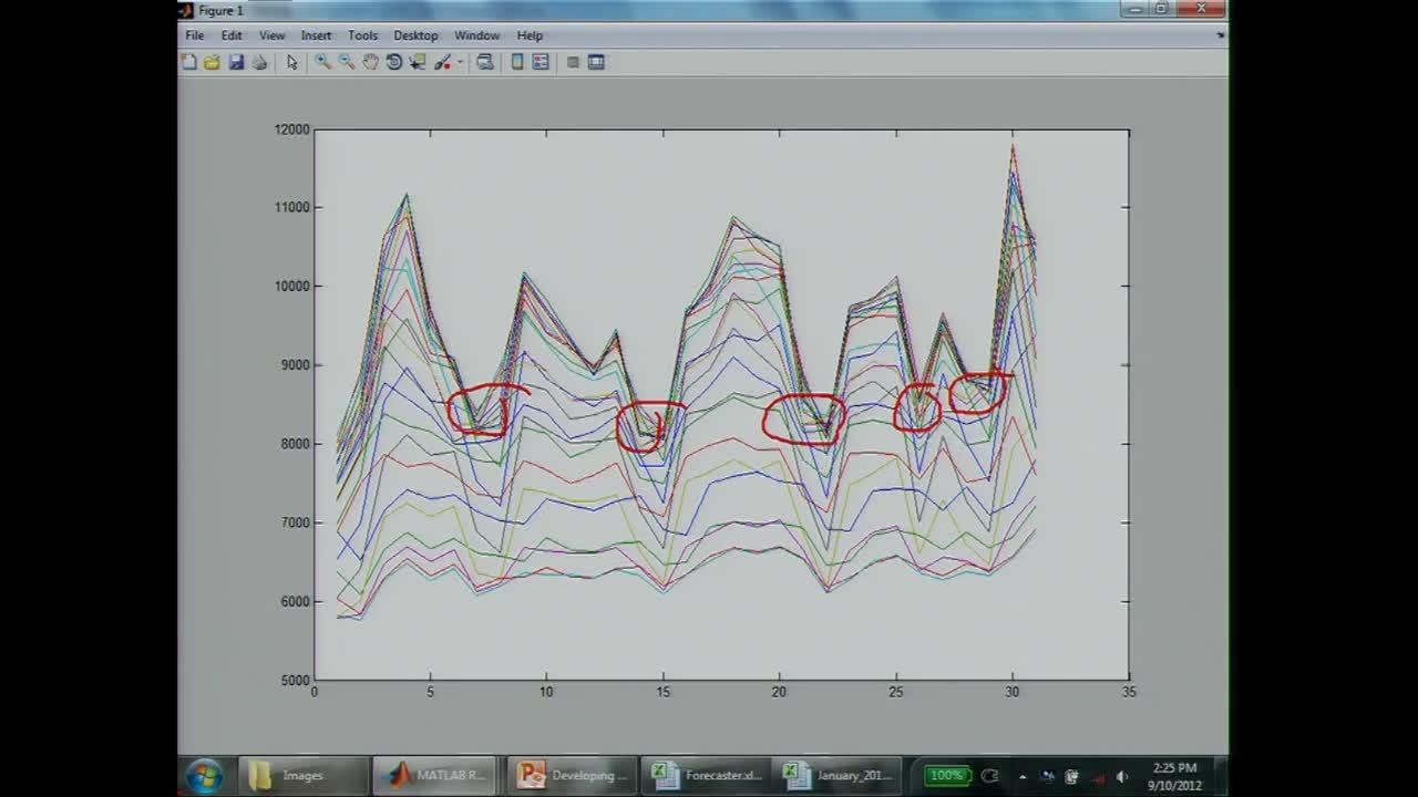 Developing Forecast Models from Time-Series Data in MATLAB