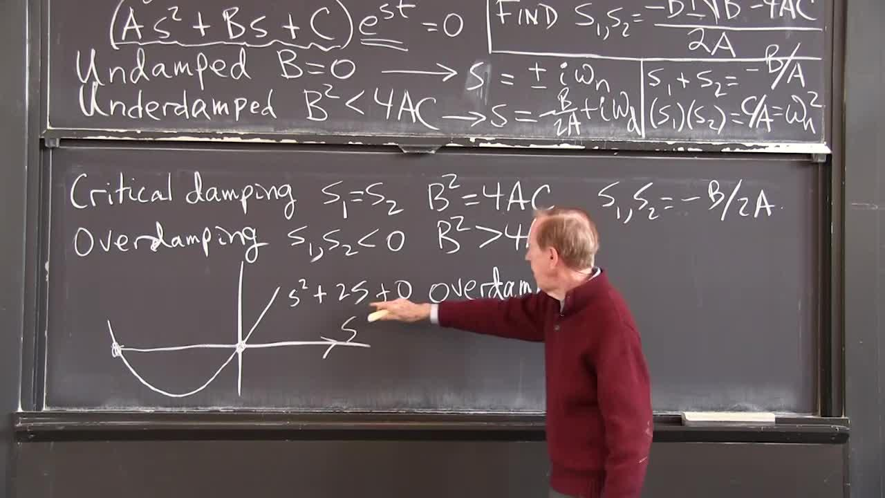 Differential Equations and Linear Algebra, 2 3: Unforced