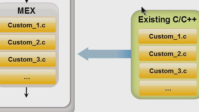 Integrating MATLAB and C/C++, Part 3: Using C/C++ Code with