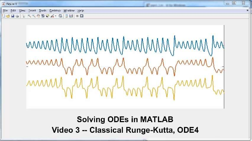 Solving ODEs in MATLAB, 3: Classical Runge-Kutta, ODE4