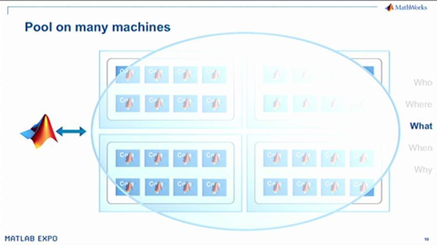 Parallel Computing: Who, What, Why, When, Where? - Video