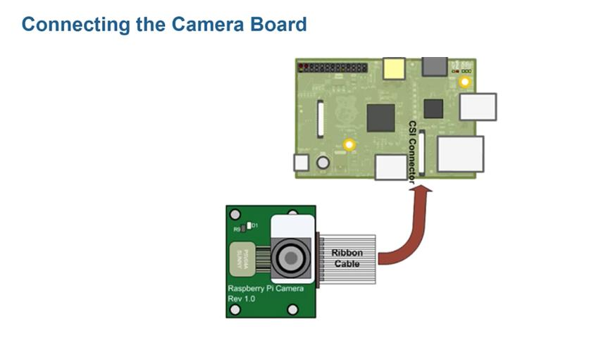 Using MATLAB with a Raspberry Pi Camera Board - Video - MATLAB