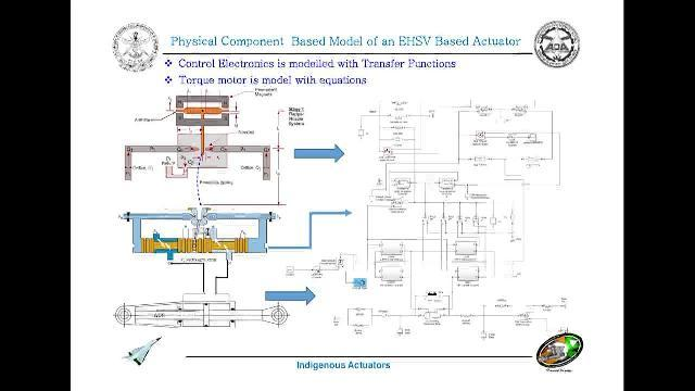 Mathematical Modeling and Performance Evaluation of Electro