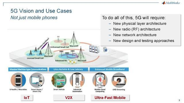 5G, WLAN and LTE Wireless Design with MATLAB Video - MATLAB