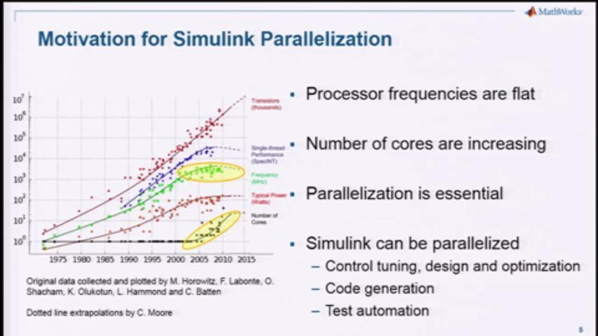 Accelerating Optimization, Test, and Code Generation with