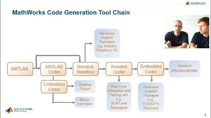 Embedded Code Generation for Your Vehicle Control Systems - Video